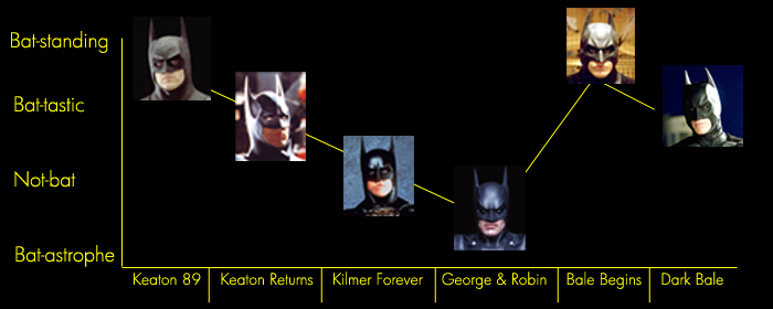 batgraph batman costumes